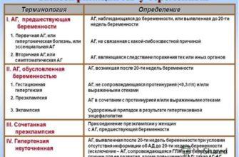 arterialnaya gipertenziya klassifikaciya prichiny diagnostika