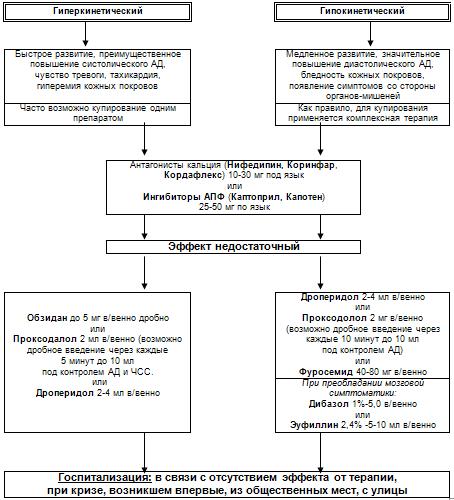 diagnostika i lechenie gipertonicheskogo kriza