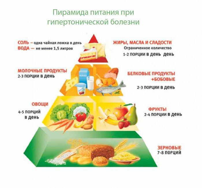 gipertoniya pitanie i diety