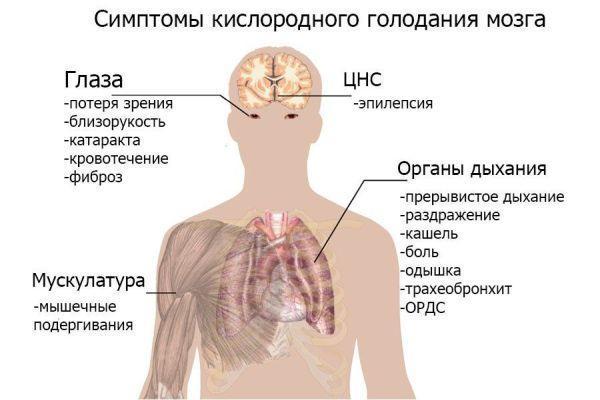 gipoksiya mozga kislorodnoe golodanie lechenie simptomatika i klassifikaciya