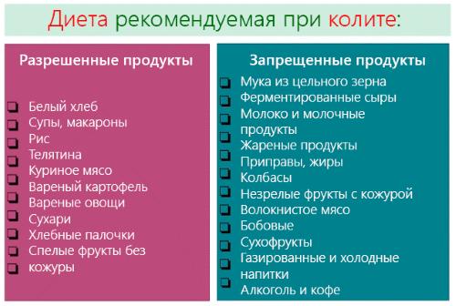 simptomy i lechenie enterokolita u vzroslyh i metody profilaktiki