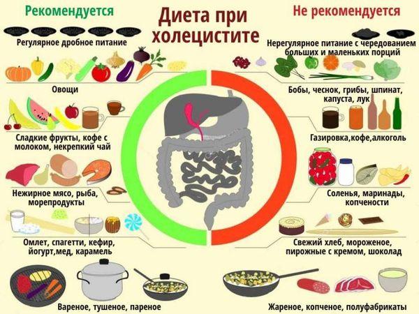 dieta pri holecistite menju na nedelju i recepty bljud