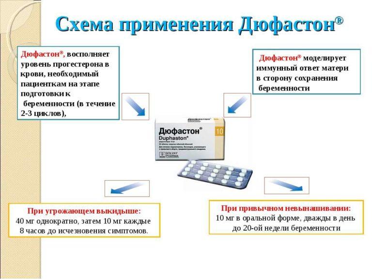 Схема приема препарата асд при гипертонии