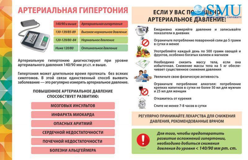 metody i pravila profilaktiki gipertenzii arterialnoj
