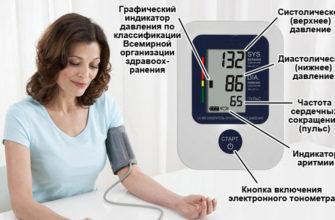 na kakoj ruke i kak pravilno izmerit davlenie tonometrom