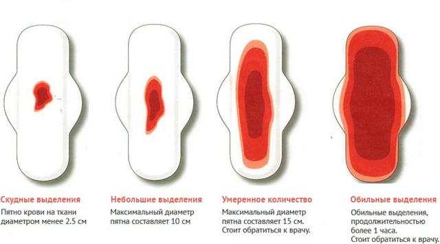 obilnye mesyachnye tolko krovoostanavlivajushhih tabletok malo prichinu dolzhen ustanovit vrach