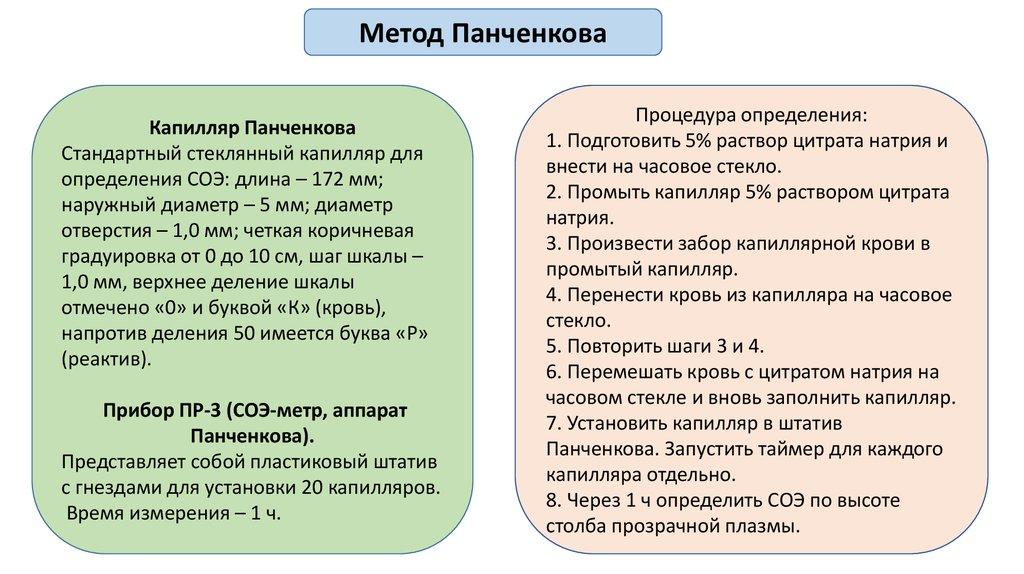opredelenie soe po metodu panchenkova