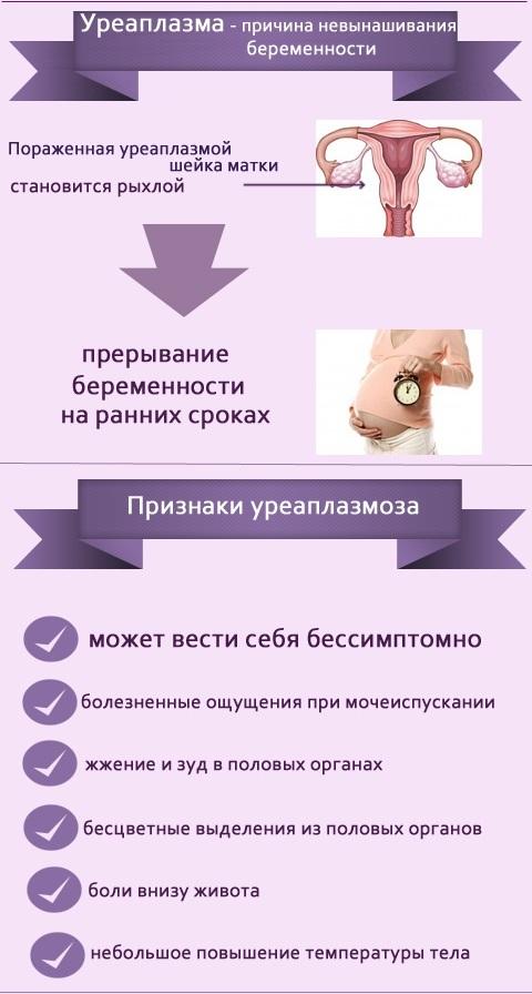 pervye simptomy i lechenie ureaplazmoza u zhenshhin