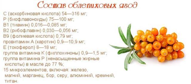 povyshaet ili ponizhaet davlenie oblepiha svojstva yagody sposoby priema recepty