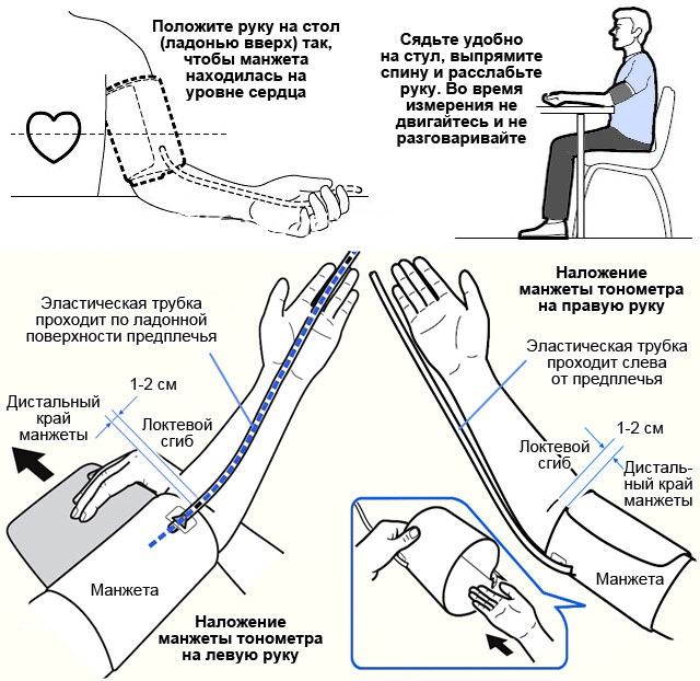 Разное давление на руках: причина, лечение и что это ...