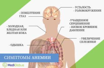 simptomy aplasticheskoj anemii lechenie
