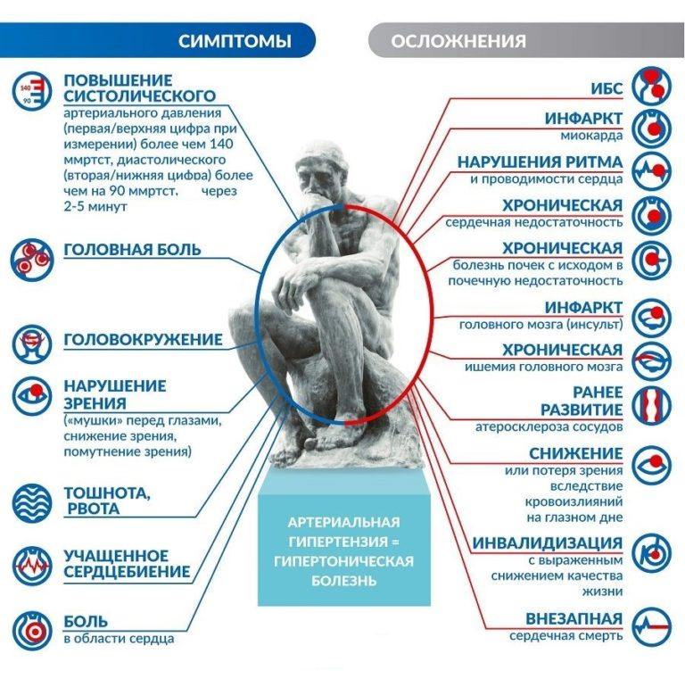 Симптомы гипертонии у мужчин - 1,2,3 стадии и лечение, в ...